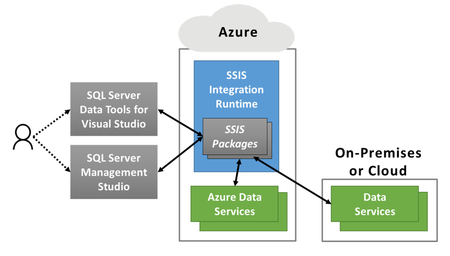 ADF's SSIS Integration Runtime - Running SSIS packages in the cloud