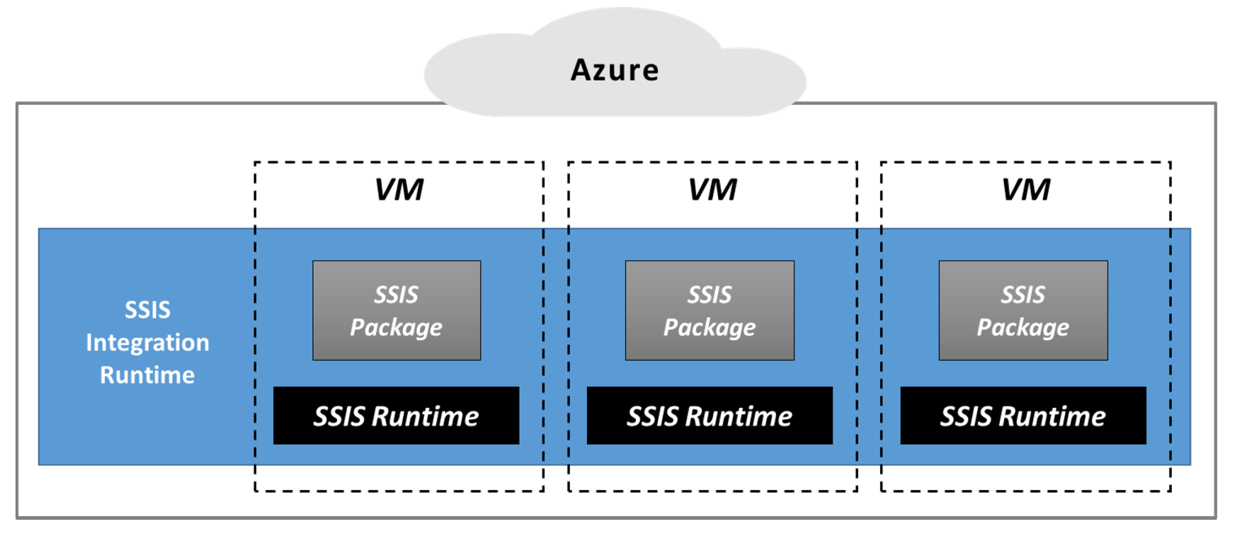 SSIS IR executes SSIS packages in a scalable and managed set of VMs - Deevita