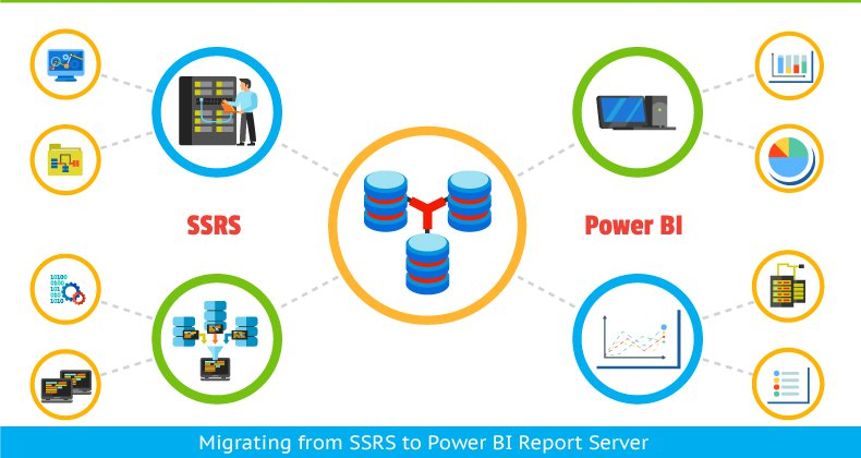 Migrating from SSRS to Power BI Report Server - Deevita