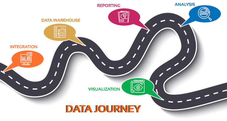 Journey from Integration to Business Intelligence