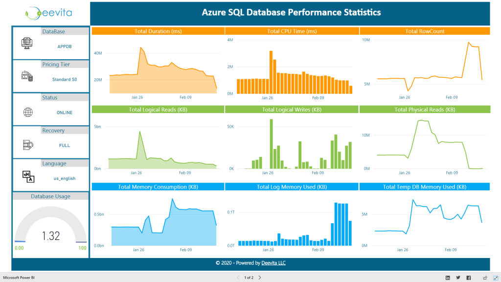Power BI Showcase Solution - Azure SQL DB Performance Dashboard