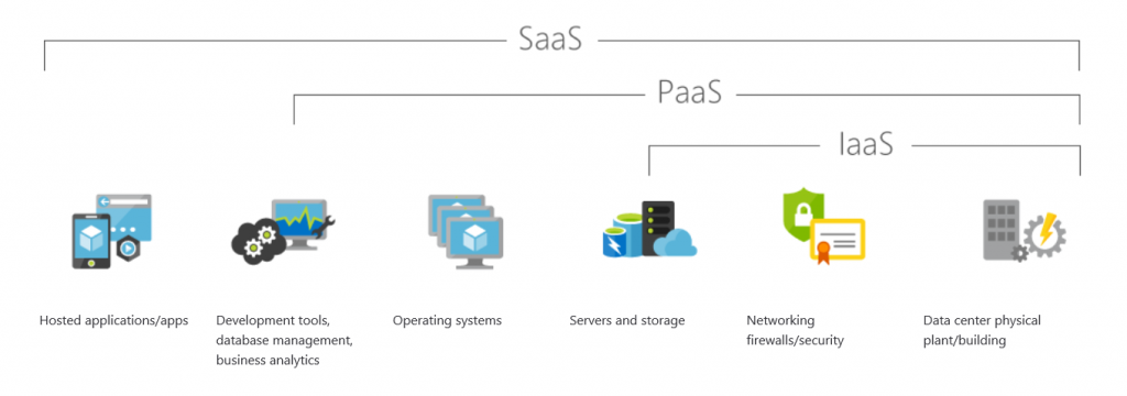 Know the Cloud - IaaS, PaaS, SaaS - Areas