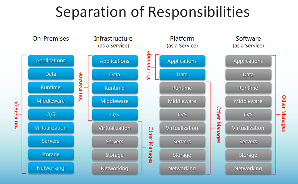 Know the Cloud - IaaS, PaaS, SaaS - Responsibilities