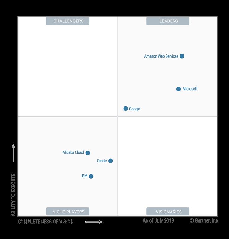 Cloud Service Providers 2019 Gartner Magic Quadrant